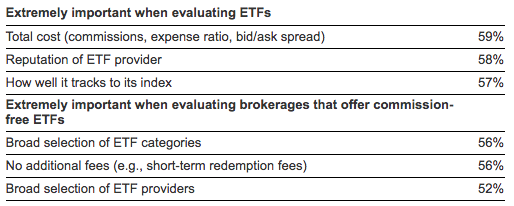 Evaluating ETFs