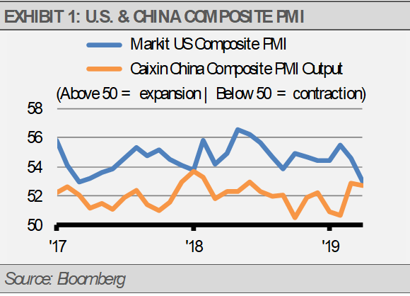 Exhibit 1 US China Compsite PMI