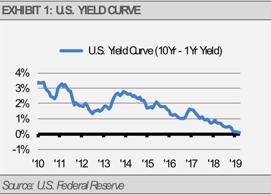 Exhibit 1 US Yield Curve