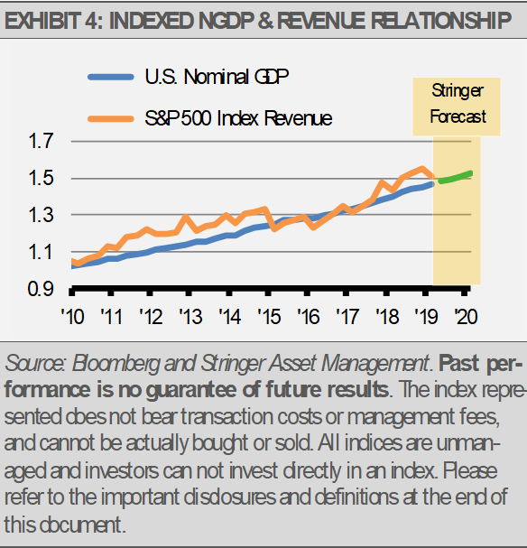 Exhibit 4 Indexed NGDP Revenue