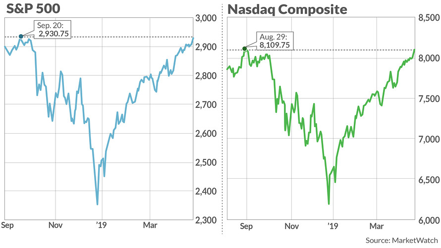 Expect The Unexpected in Stocks charts