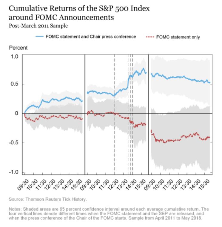 FOMC statement