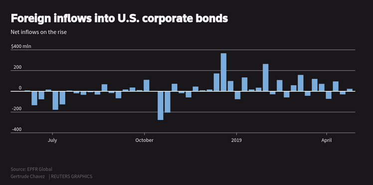 Foreign Investors Appease Appetite for Yield with U.S. Corporate Bonds 2
