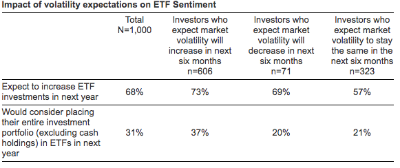 Impact of volatility expectations on ETF Sentiment