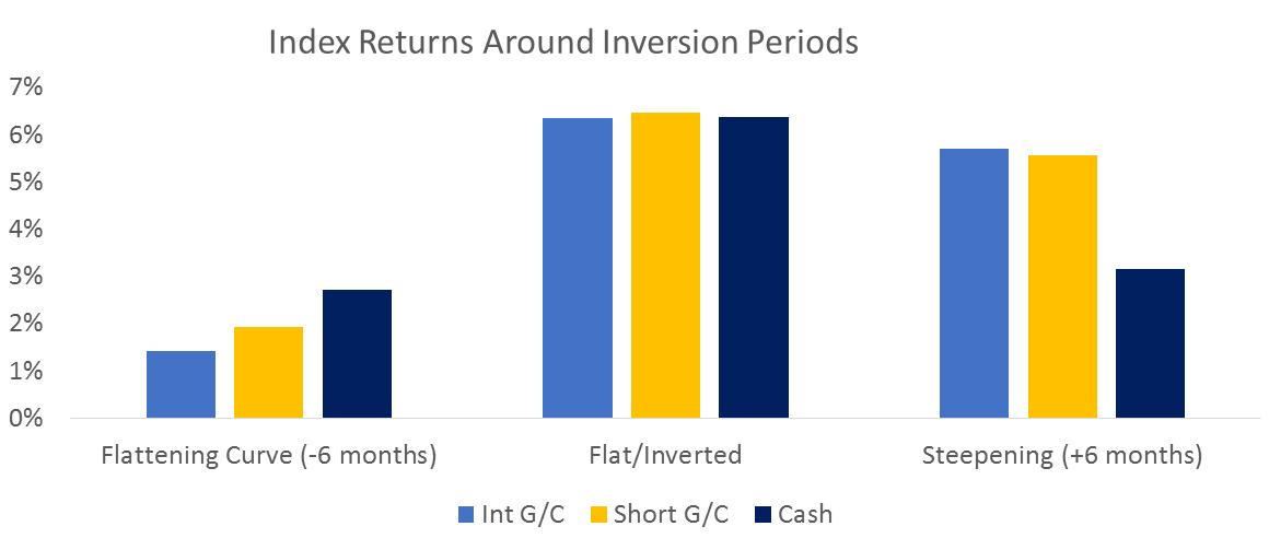 Index Returns around inversion periods