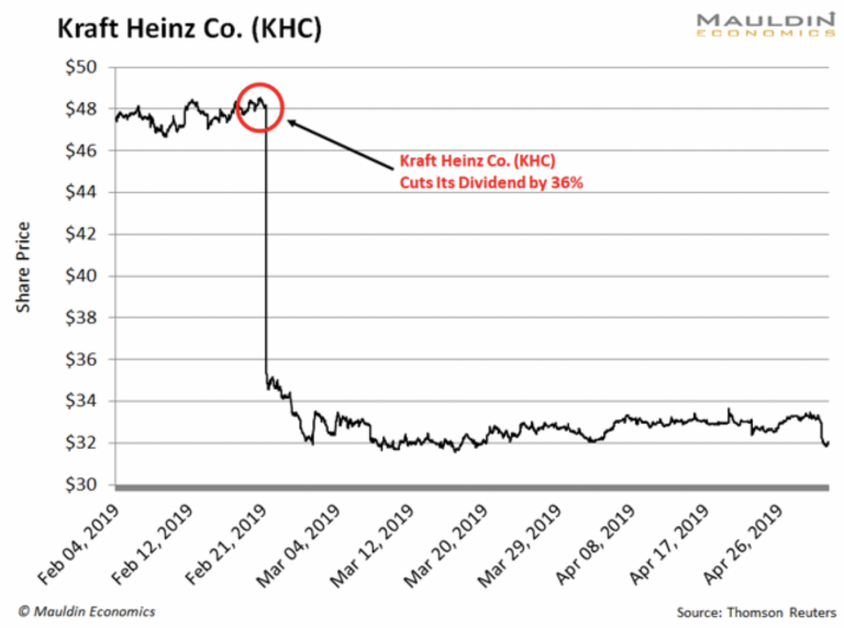 Kraft Heinz Co KHC Stock Chart