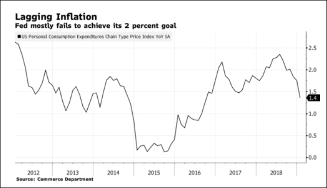 Lagging Inflation