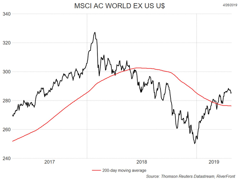 MSCI AC World EX Us