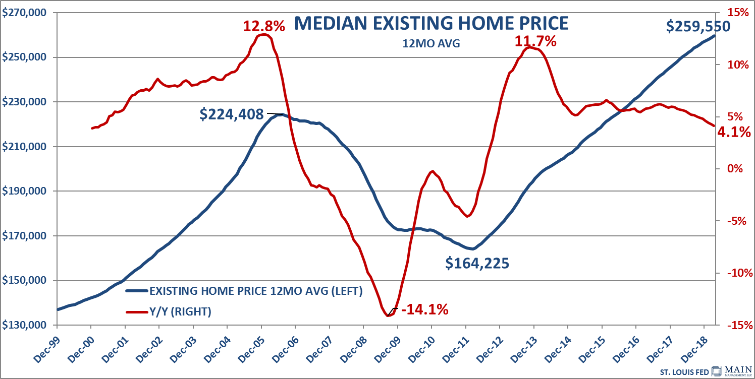 Median Existing Home Price