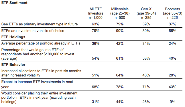 More ETF Sentiment