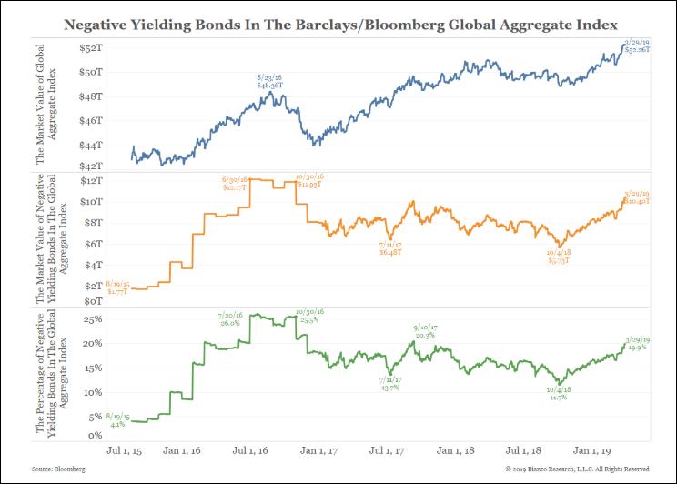Negative Yielding Bonds
