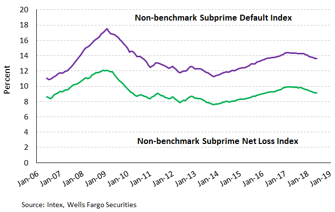Non benchmark subprime default index