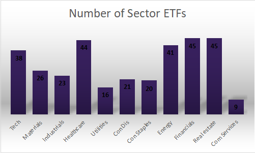 Number of Sector ETFs