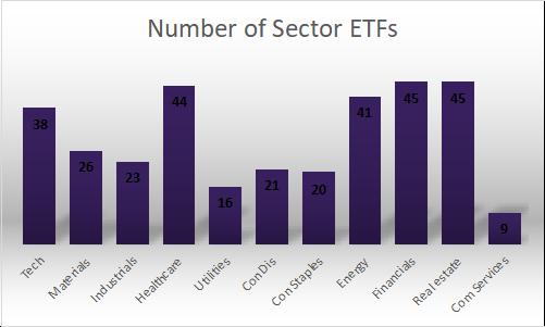 Number of Sector ETFs