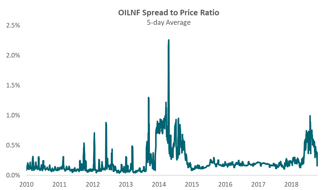 OILNF Spread to Price Ratio
