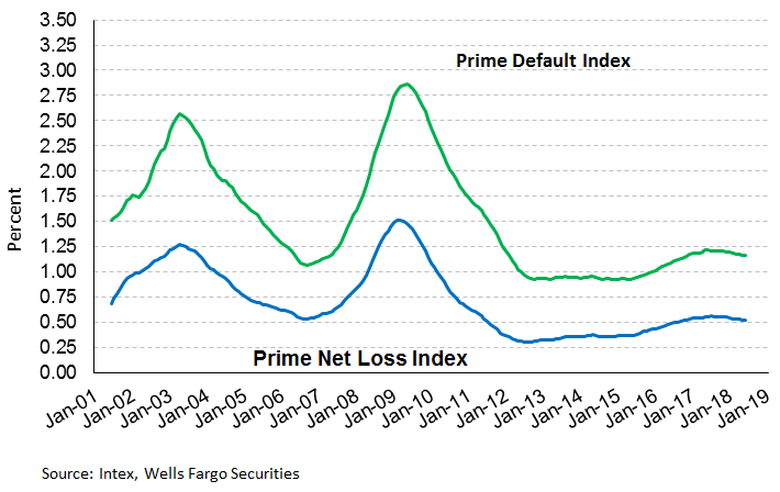 Prime Default Index