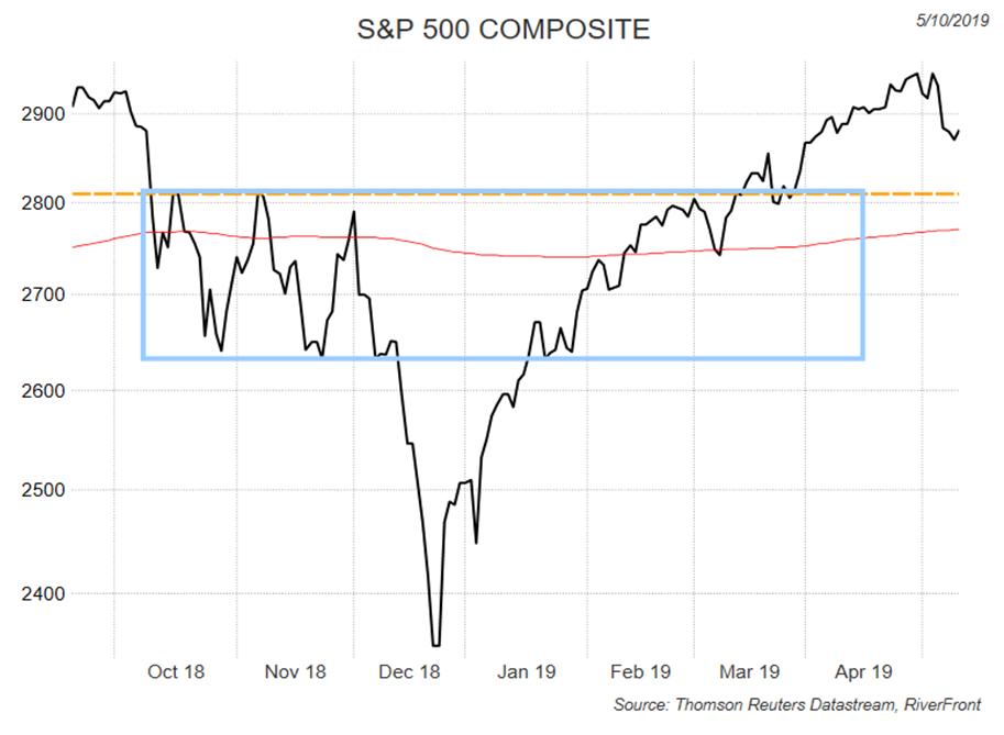 SP500 Composite chart