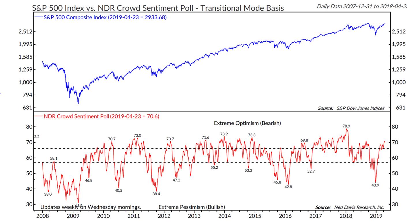 SP500 Index vs NDR