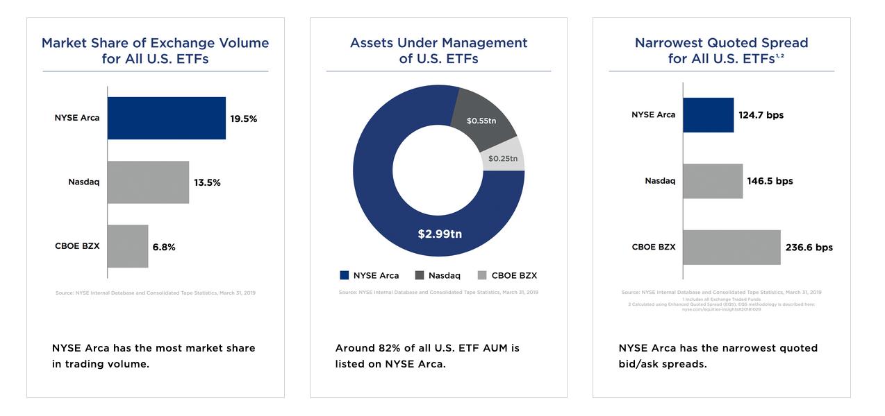 NYSE ETF Stats