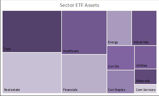 Sector ETF Assets