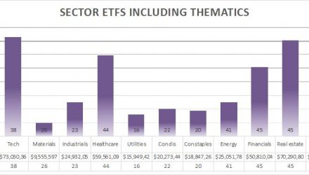 Sector ETFs including thematics