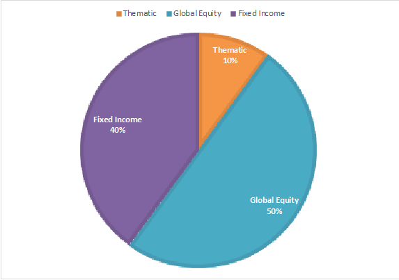Thematic Global Equity Fixed Income