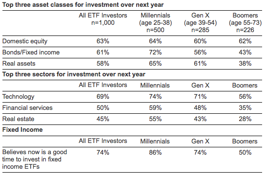 Top three asset classes for investment over next year