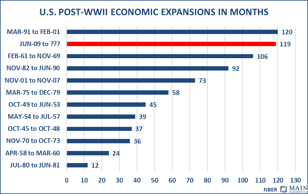 US Post WWII Economic Expansions