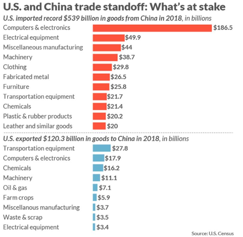 US and China trade standoff - whats at stake