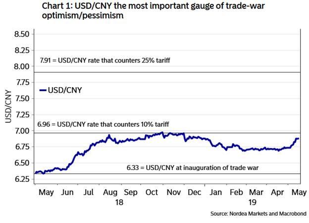 USD CNY chart