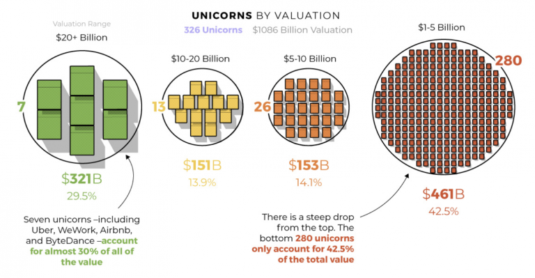 Unicorns by valuation 2