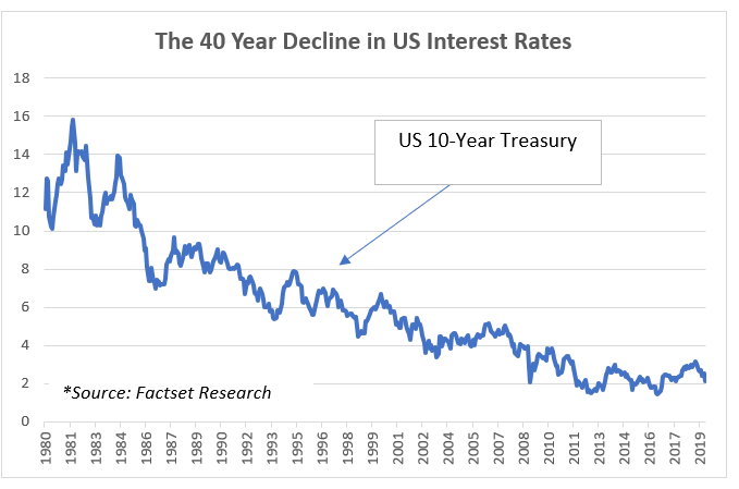 40 Year Decline in US Interest Rates