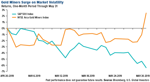 COMM gold miners surge market volatility