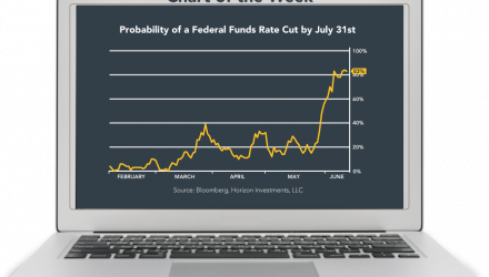 83% Probability of Fed Funds Rate Cut by July 31