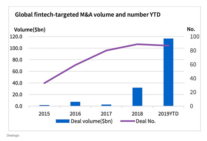 Don't Forget Fintech ETFs After the Industry Just Notched $117B in Deals 1