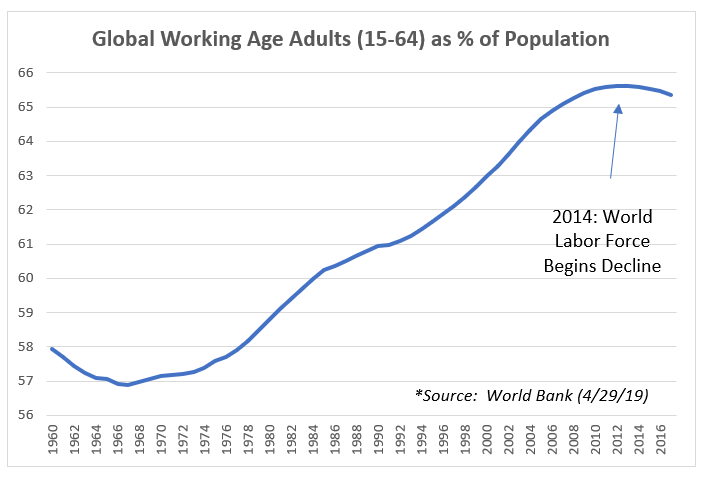Global Working Age Adults