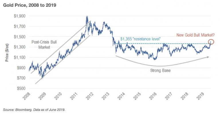 Gold Price, 2008 to 2019 Bloomberg