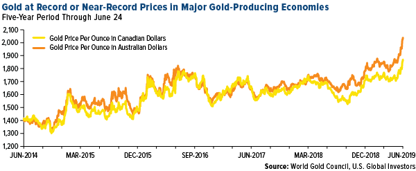 Gold at Record or Near Record Prices