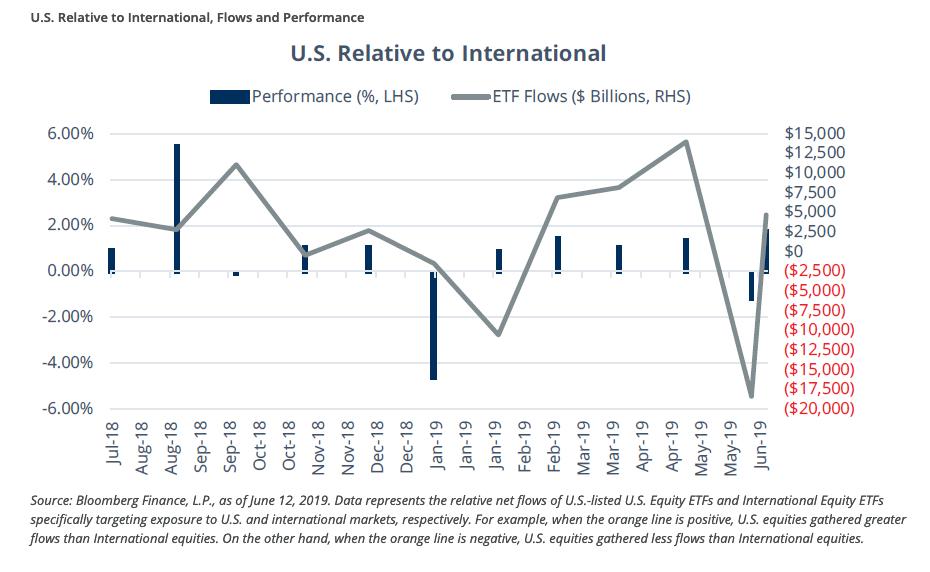 nvestors Leaning Towards U.S. So Far in June