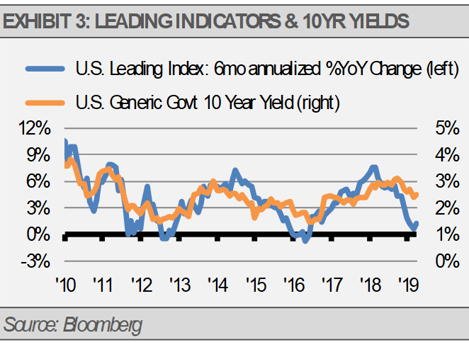 Leading Indicators 10 Year Yields
