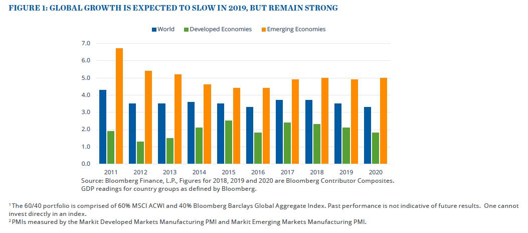 Lean on the U.S. Economy as Global Growth Experiences a Slowdown 1