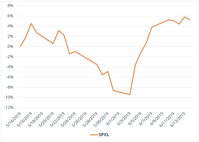 SPXL chart