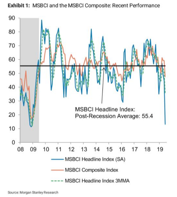 This Morgan Stanley Economic Indicator is Forecasting June Gloom 1