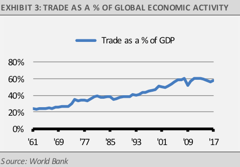 Trade as a percent of global economic activity
