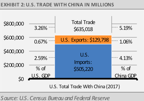US Trade with China in Millions