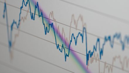 Yield Curve Becomes an Issue For Regional Bank ETFs