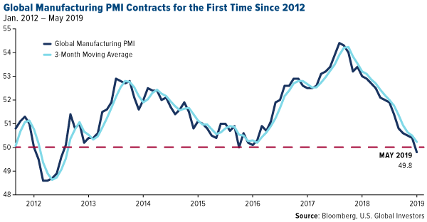 Global Manufacturing PMI Contracts