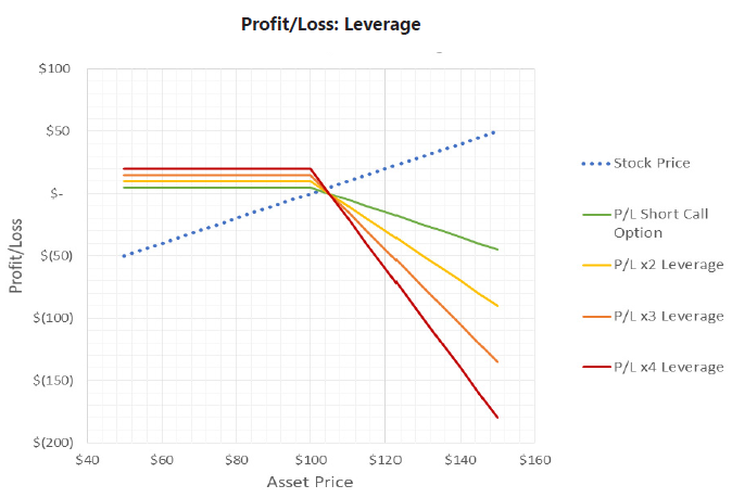 profit-loss-leverage-2