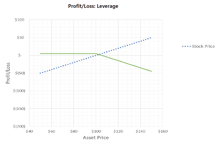 profit-loss-leverage