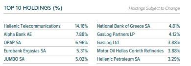 top 10 holdings GREK
